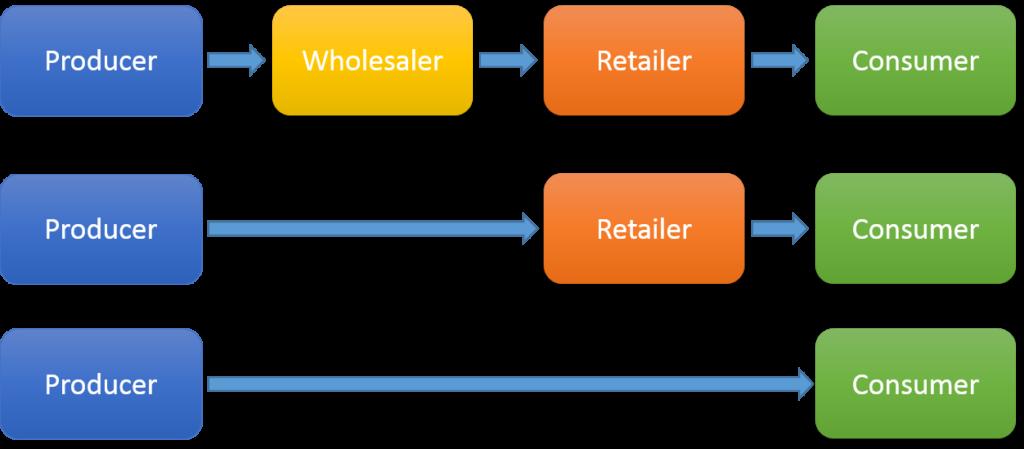 Kênh phân phối Một cấp, hai cấp, ba cấp. Tầm quan trọng của Kênh phân phối gián tiếp - V01