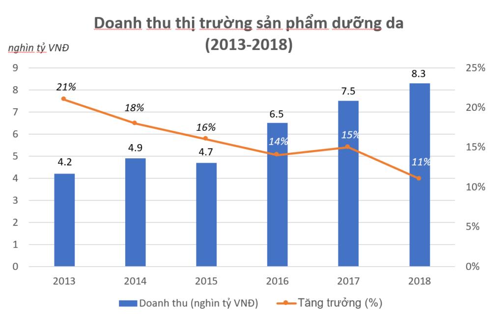 Thị trường sản phẩm dưỡng da Việt Nam