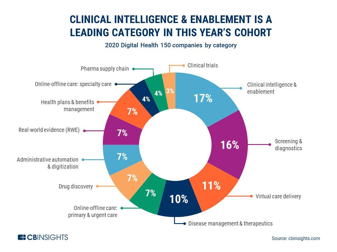 """Các """"Digital Health Startups"""" đang chuyển đổi tương lai của ngành Y tế"""