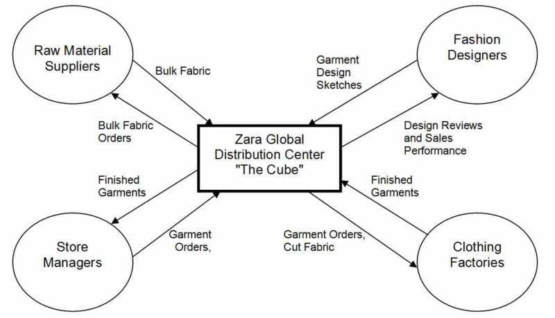 Quản trị Chuỗi cung ứng - Zara
