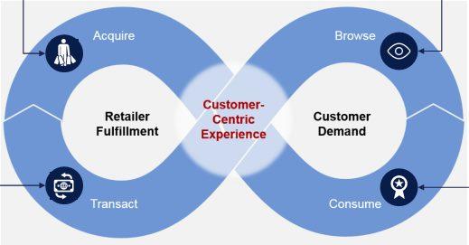 Chuyển đổi bán lẻ từ đa kênh (multichannel) sang thống nhất giữa các kênh (unified retail commerce)