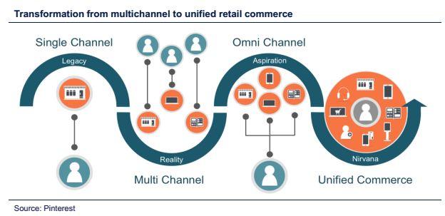 Chuyển đổi bán lẻ từ đa kênh sang thống nhất giữa các kênh