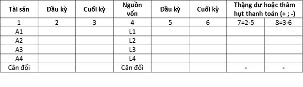 Phân tích thanh khoản bảng cân đối kế toán