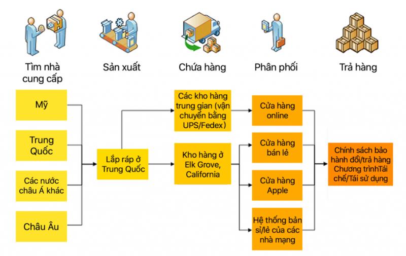 Quản trị Chuỗi cung ứng - Apple