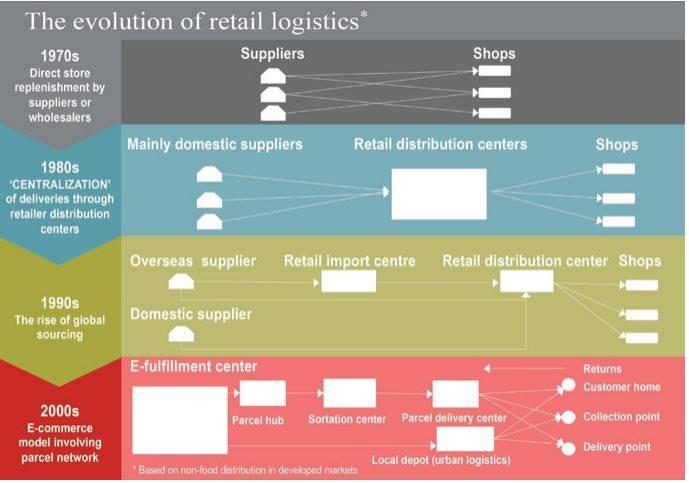 Sự phát triển của Logistics thương mại điện tử