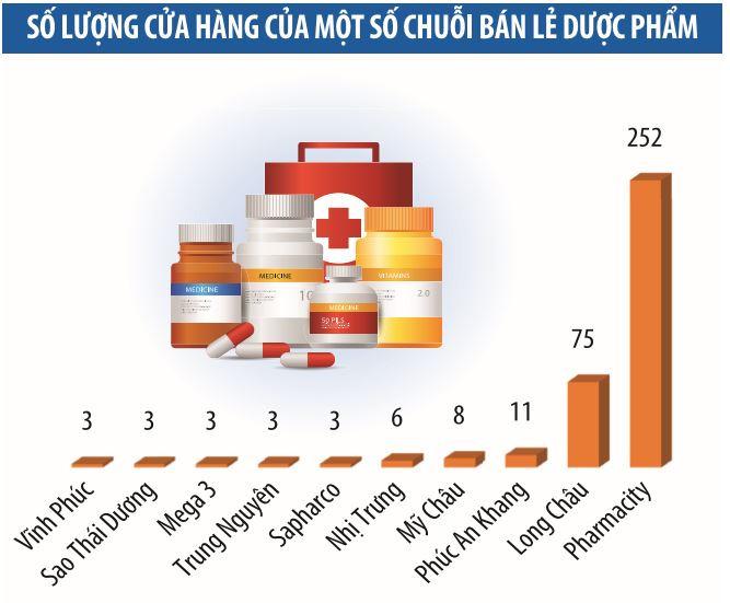 Kết quả được lấy từ Báo cáo Dược phẩm và Chăm sóc sức khỏe Q1 - 2021 Fitch Solutions