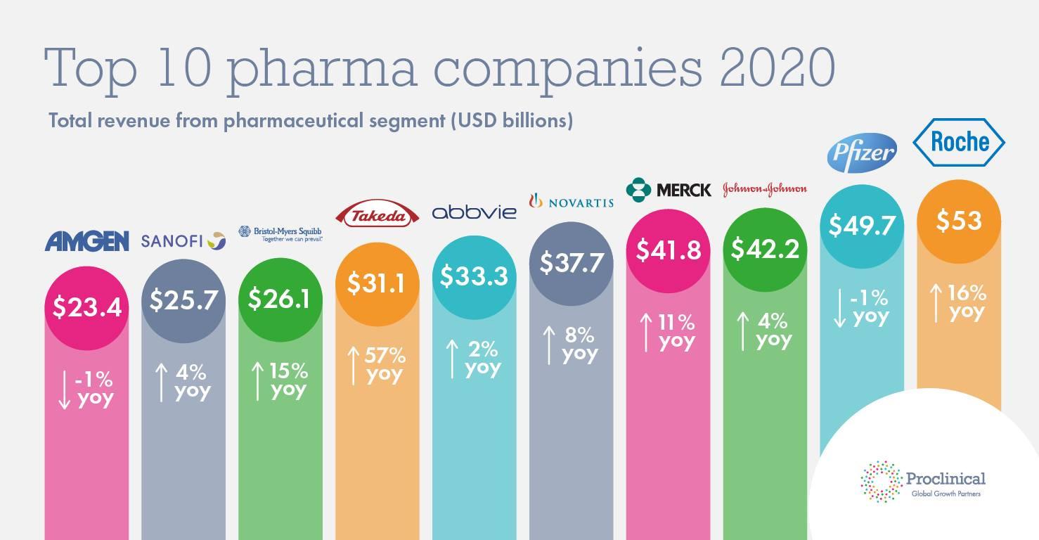 Top 10 Tập đoàn Dược phẩm lớn nhất thế giới 2020
