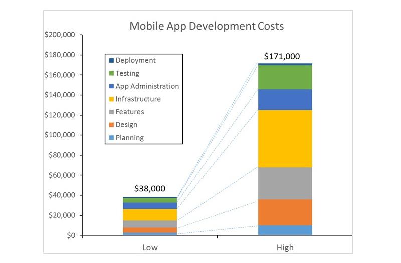 Ứng dụng di động vs. Website - Phát triển cái nào trước?