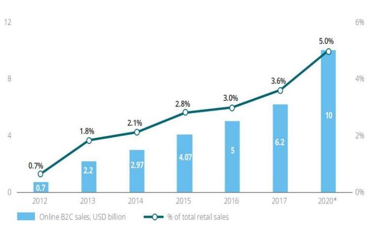 Xu hướng và tiềm năng thị trường Thương mại điện tử tại Việt Nam