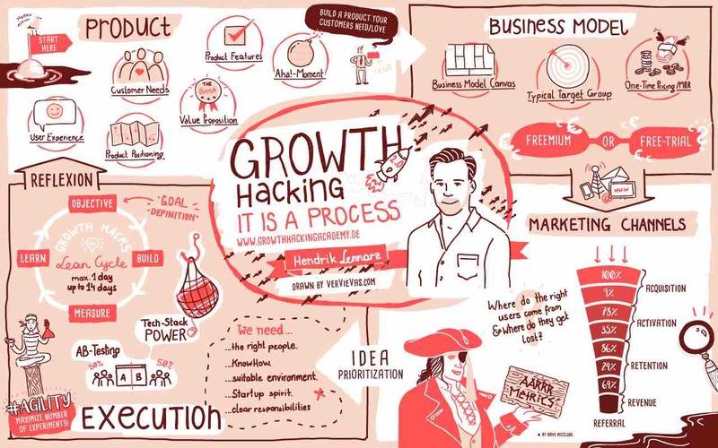 Growth hacking la mot qua trinh