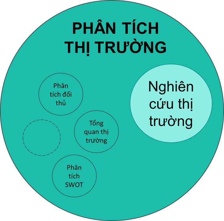 Phan tich thi truong vs. Nghien cuu thi truong