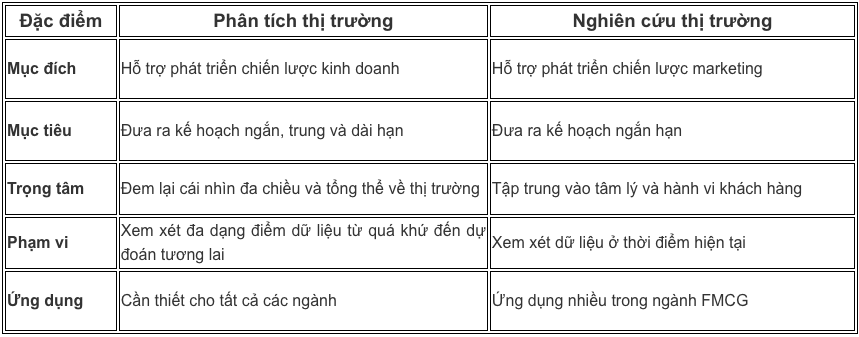 So sanh Phan tich thi truong va Nghien cuu thi truong