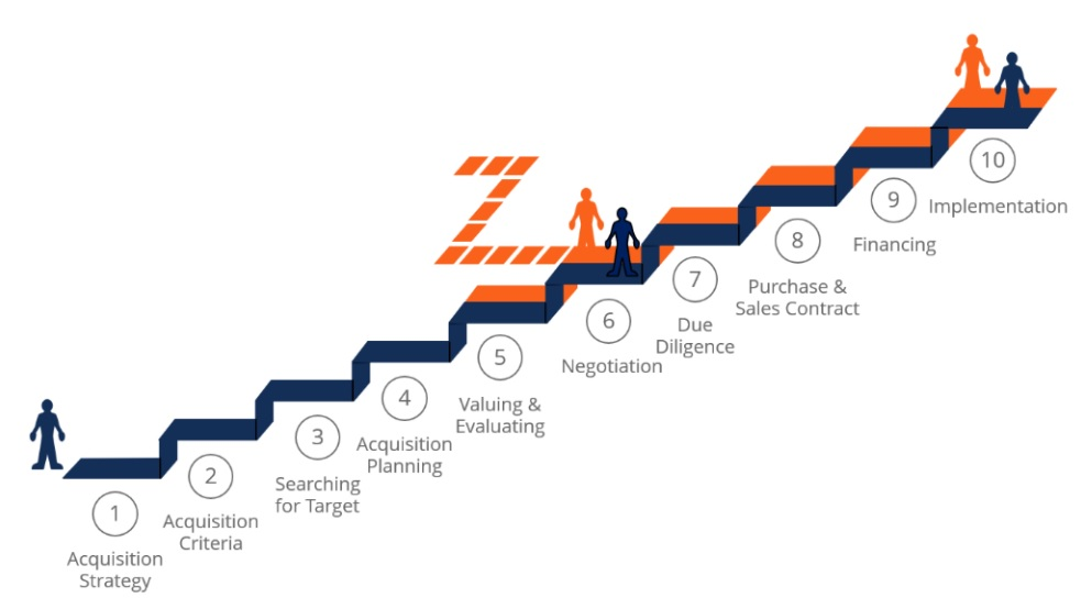 3 giai đoạn của một thương vụ M&A (Mua bán và sáp nhập) - V03