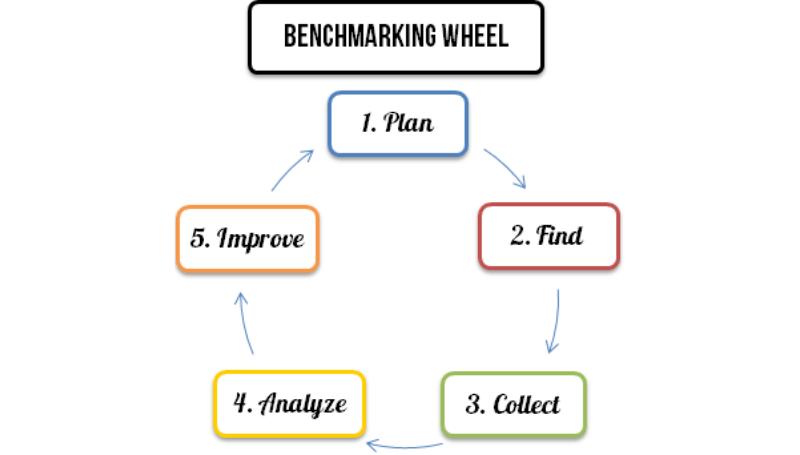 banh xe benchmarking