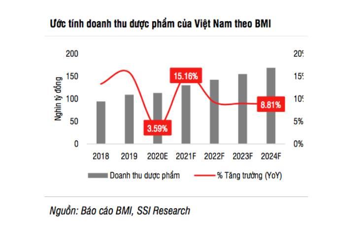 Tiềm năng tăng trưởng Dược phẩm, y tế trong năm 2021 - V01