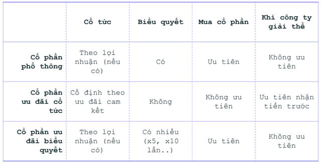 Goi von cong dong - 3 loai hinh dau tu