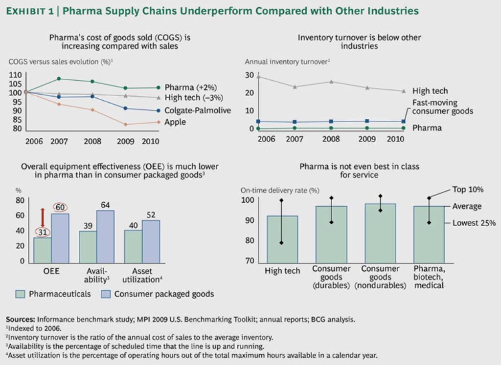 Mô hình chuỗi cung ứng dược phẩm cho kỷ nguyên mới? - V01