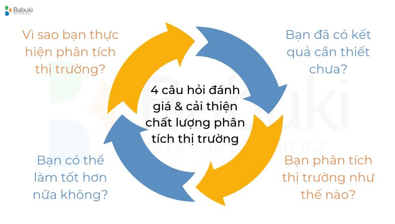 Phan tich thi truong - 4 cau hoi danh gia va cai thien chat luong