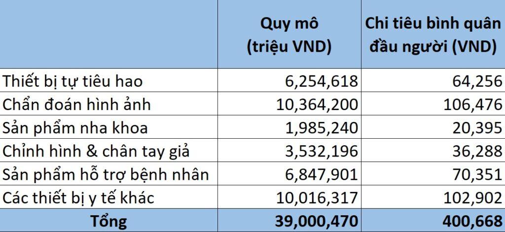 Thị trường thiết bị y tế Việt Nam - V01