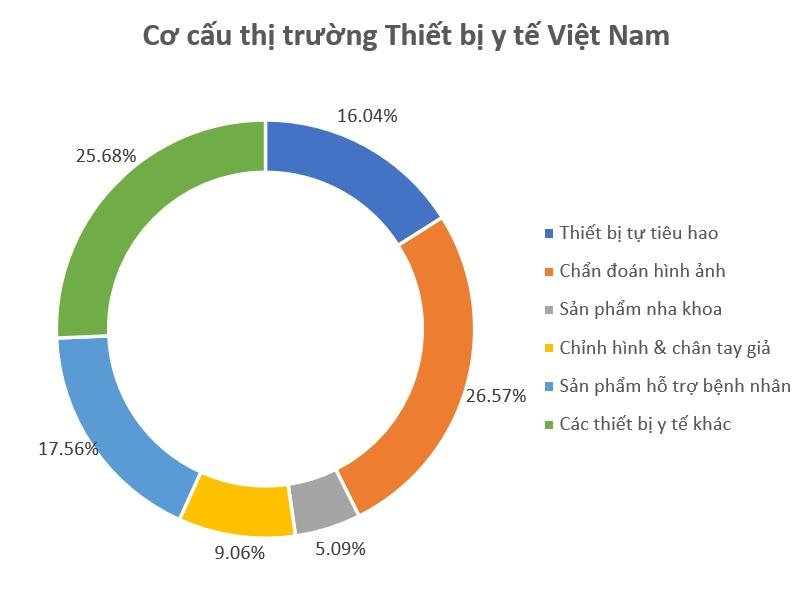 Thị trường thiết bị y tế Việt Nam - V02
