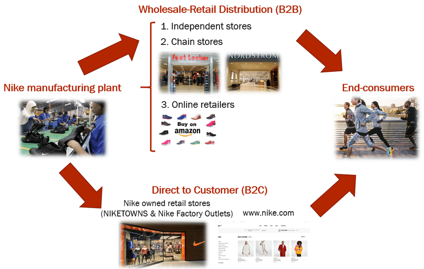 Chiến lược Kênh phân phối - V02