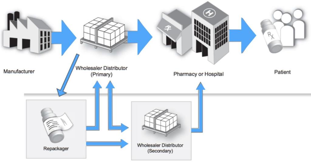 Chuỗi cung ứng Dược phẩm hoạt động như thế nào? - V01