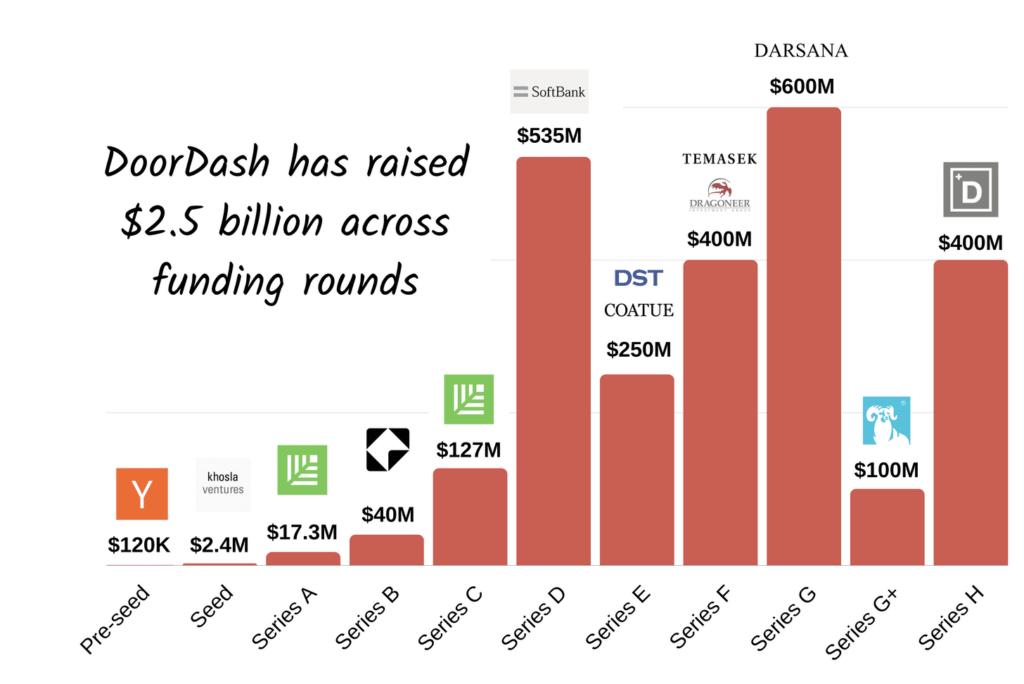DoorDash: Hành trình của nền tảng giao hàng thực phẩm từ Startup tới IPO - V03