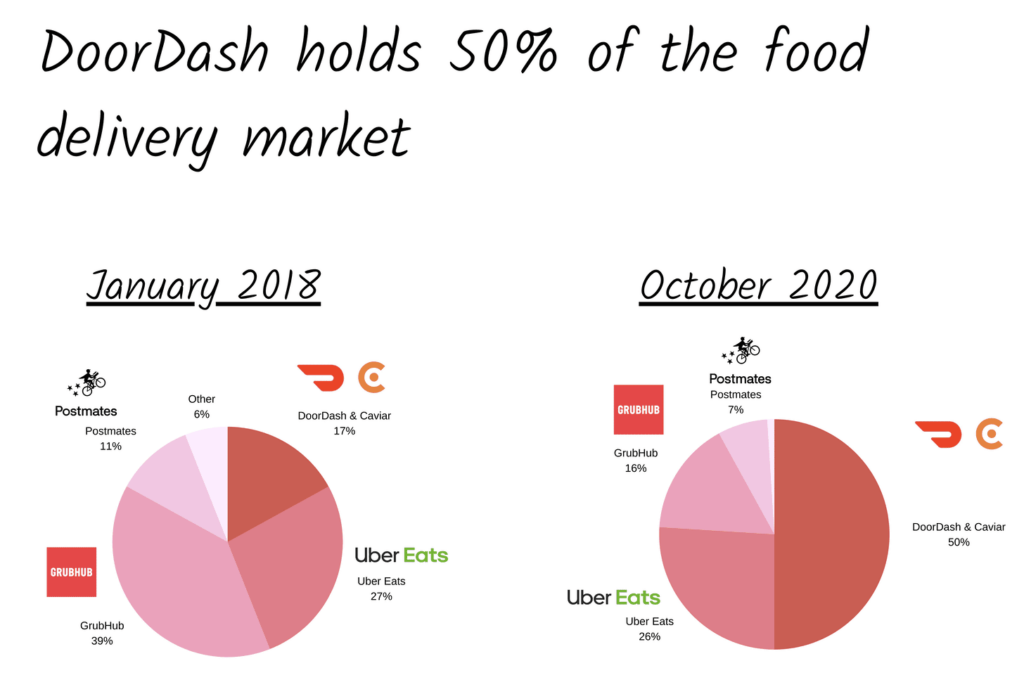 DoorDash: Hành trình của nền tảng giao hàng thực phẩm từ Startup tới IPO - V05