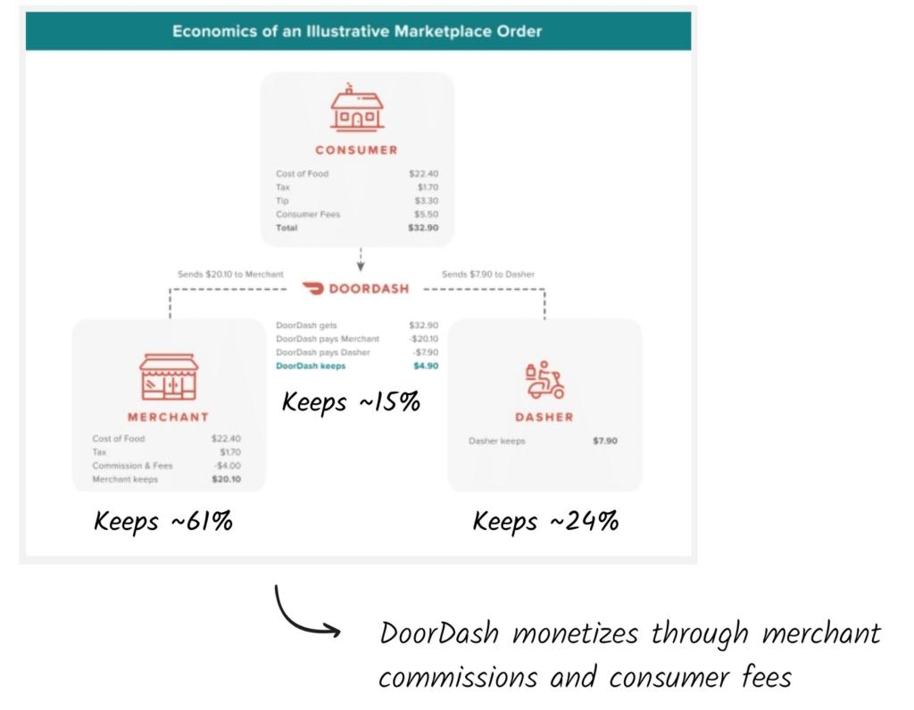 DoorDash: Hành trình của nền tảng giao hàng thực phẩm từ Startup tới IPO - V08