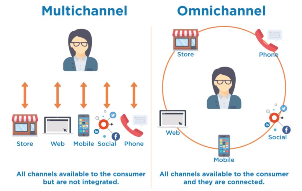 Hệ thống quản lý phân phối đa kênh là gì? - V01