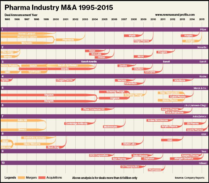 Mua bán và sáp nhập: Nền tảng cho tăng trưởng trong lĩnh vực dược phẩm - V02