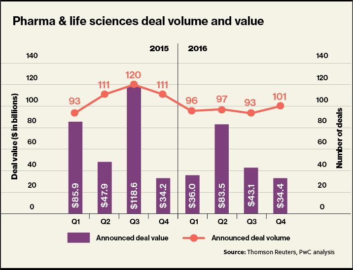 Mua bán và sáp nhập: Nền tảng cho tăng trưởng trong lĩnh vực dược phẩm - V04