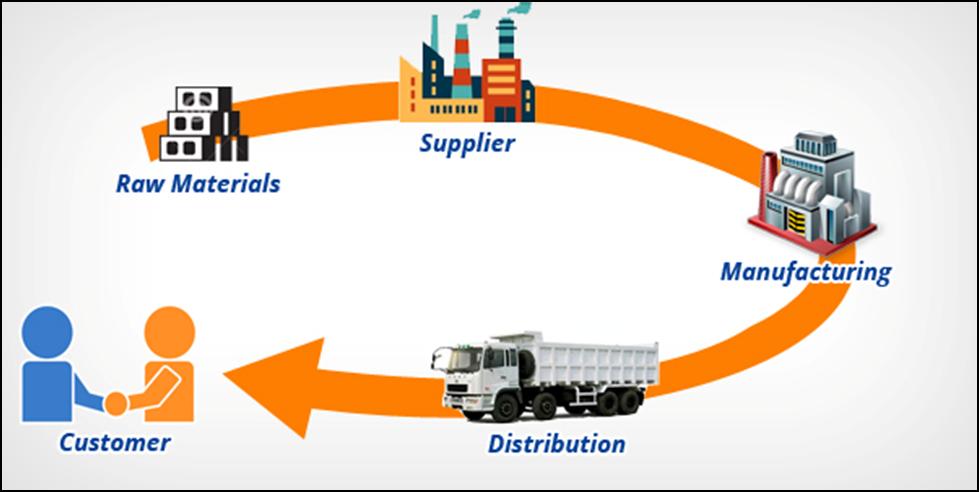 Quản lý Chuỗi cung ứng là gì? - V01