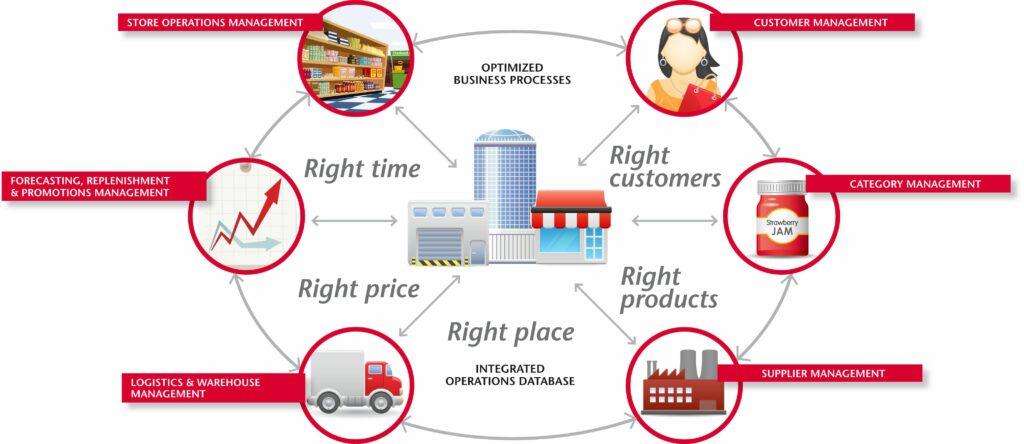 Quản lý Chuỗi cung ứng là gì? - V03