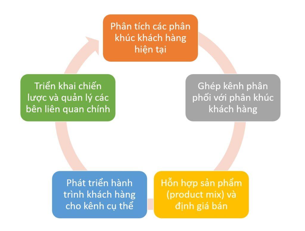 Quản lý xung đột kênh phân phối khi phát triển thêm kênh thương mại điện tử - V01