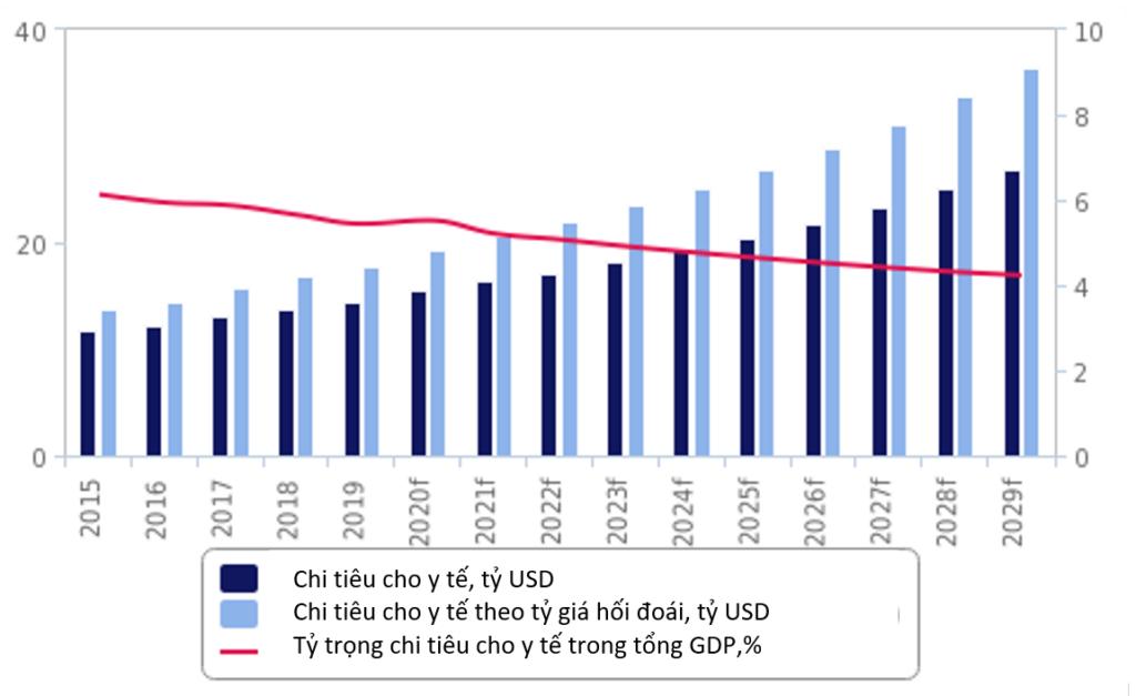 Tổng quan Thị trường Chăm sóc sức khỏe Việt Nam - V02