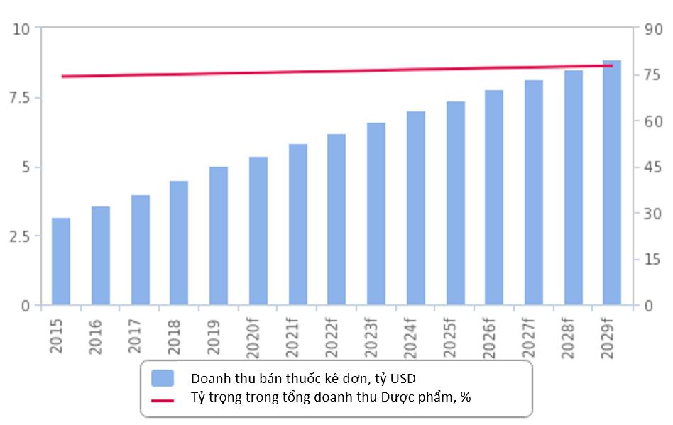 Dự báo Thị trường Thuốc kê đơn (ETC) và Thuốc không kê đơn (OTC) - V01