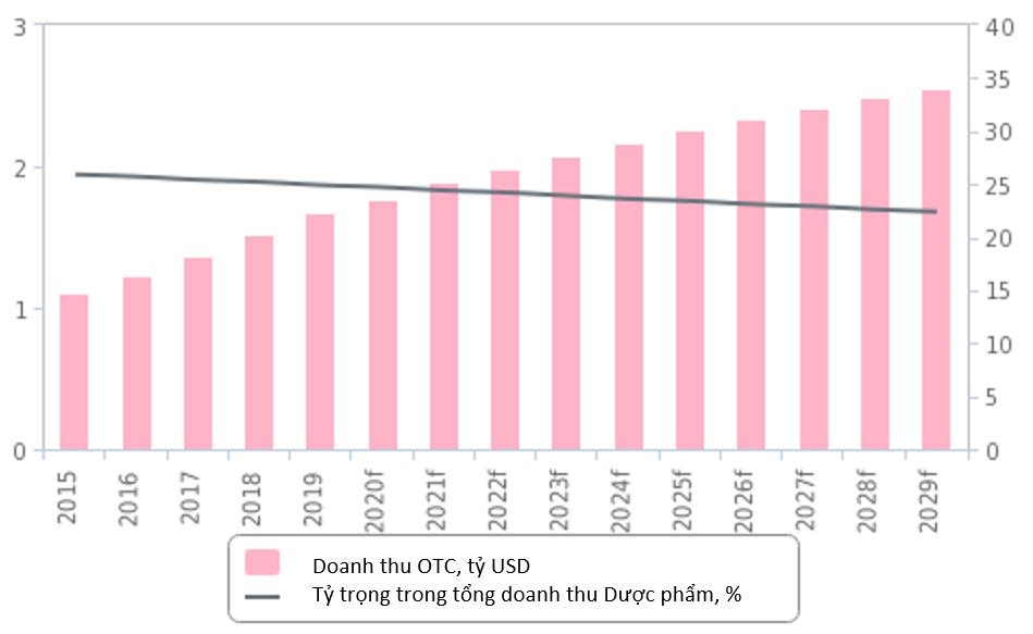 Dự báo Thị trường Thuốc kê đơn (ETC) và Thuốc không kê đơn (OTC) - V07
