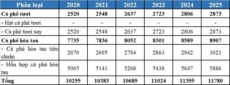 Thị trường cà phê Việt Nam 2020, dự báo tới 2025 - V01