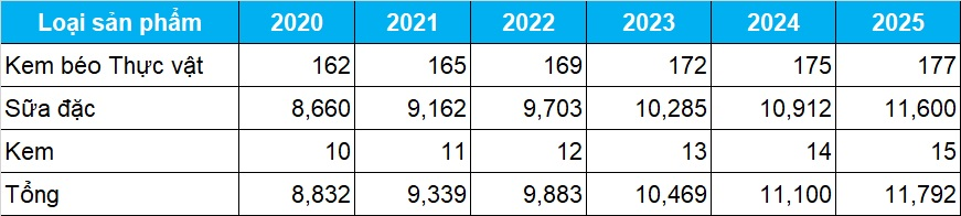 Thị trường sữa đặc, kem,... Việt Nam 2020, dự báo tới 2025 - V01