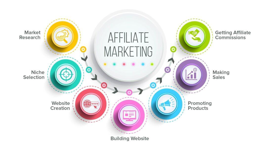 Tổng quan về các kênh Tiếp thị liên kết (Affiliate Marketing) - V02