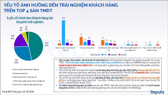 Vietnamese E-commerce Industry 2020 - trang 11