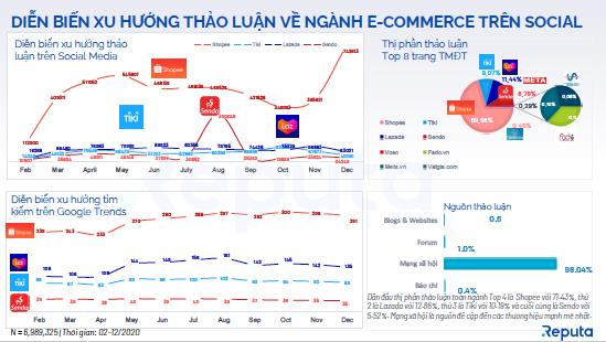Vietnamese E-commerce Industry 2020 - trang 5