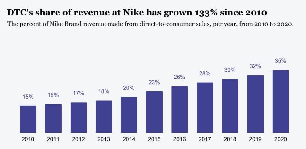 Cách Nike sử dụng Bán hàng trực tiếp (D2C) và dữ liệu để mở rộng đế chế của mình - V02