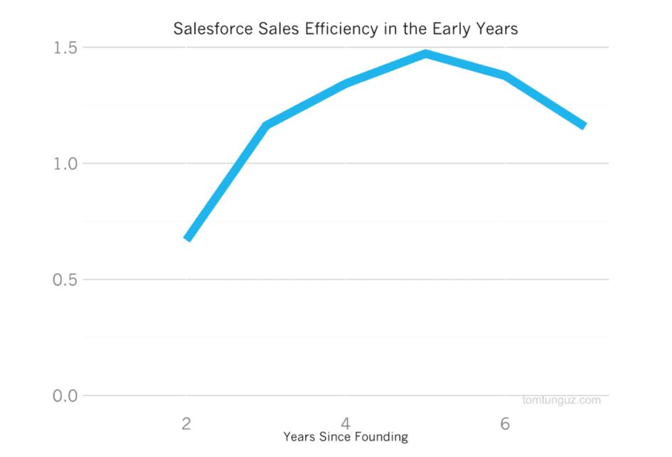 Cách thức Salesforce xây dựng Đế chế hàng chục tỷ đô la từ CRM - V03