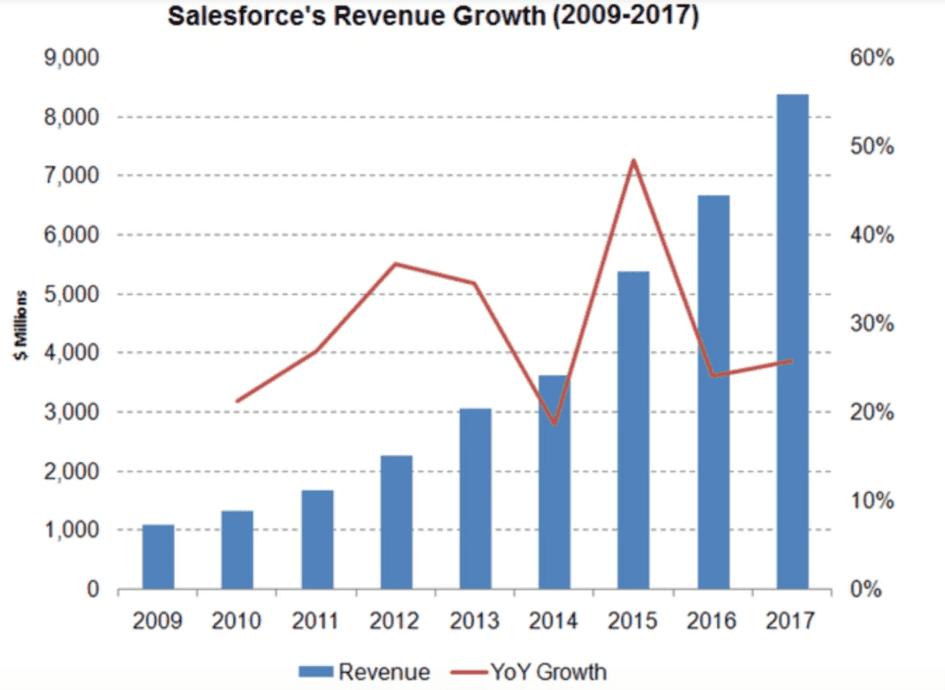 Cách thức Salesforce xây dựng Đế chế hàng chục tỷ đô la từ CRM - V09