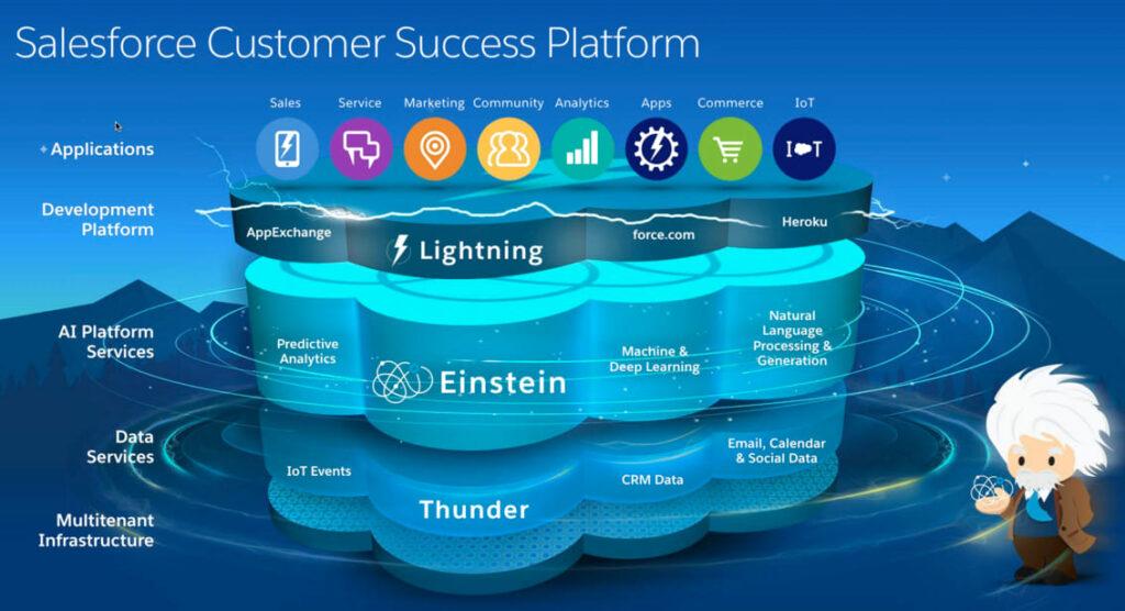 Chiến lược đằng sau thương vụ mua bán và sáp nhập trị giá 27,7 tỷ đô la giữa Salesforce và Slack - V03