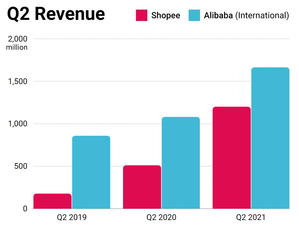 Shopee vs Alibaba - Evolution of Q2 resultsyear after year