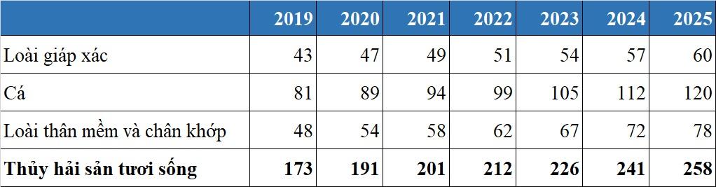 Thị trường thủy hải sản Việt Nam 2020, dự báo tới năm 2025 - V01