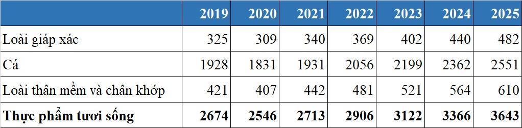 Thị trường thủy hải sản Việt Nam 2020, dự báo tới năm 2025 - V02